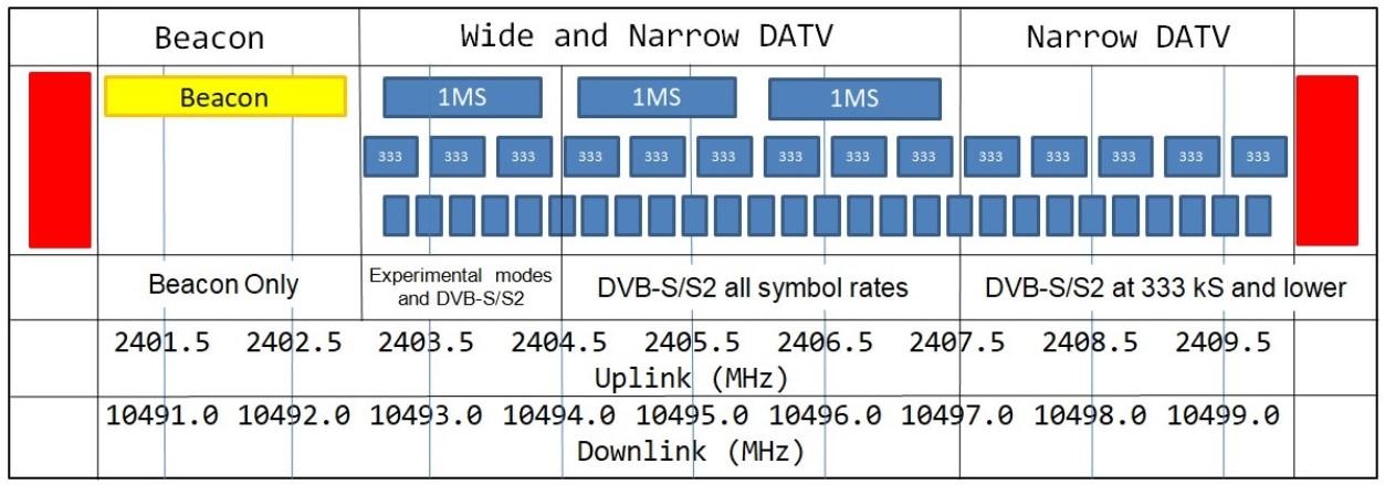 QO-100-DATV-Bandplan